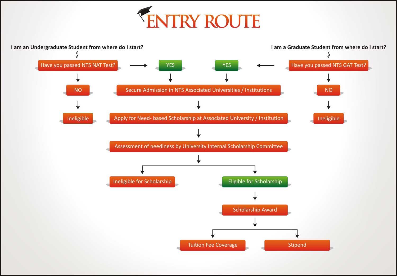 entryroute