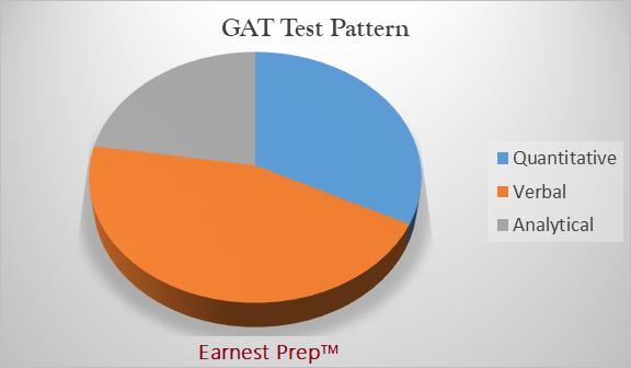 GAT Test Pattern